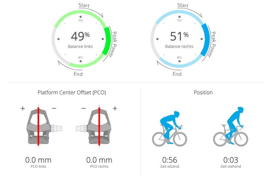 Favero Assioma nun mit IAV Cycling Dynamics tests technik Update Leistungsmesser Garmin Firmware Favero
